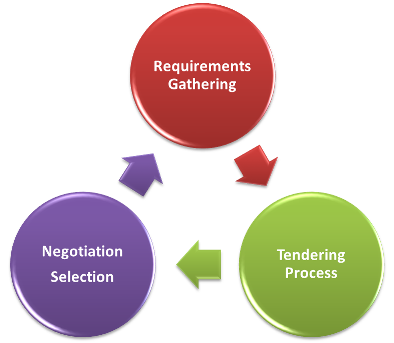 Procurement Process - Requirements Gathering - Tendering Process - Negotiation Selection